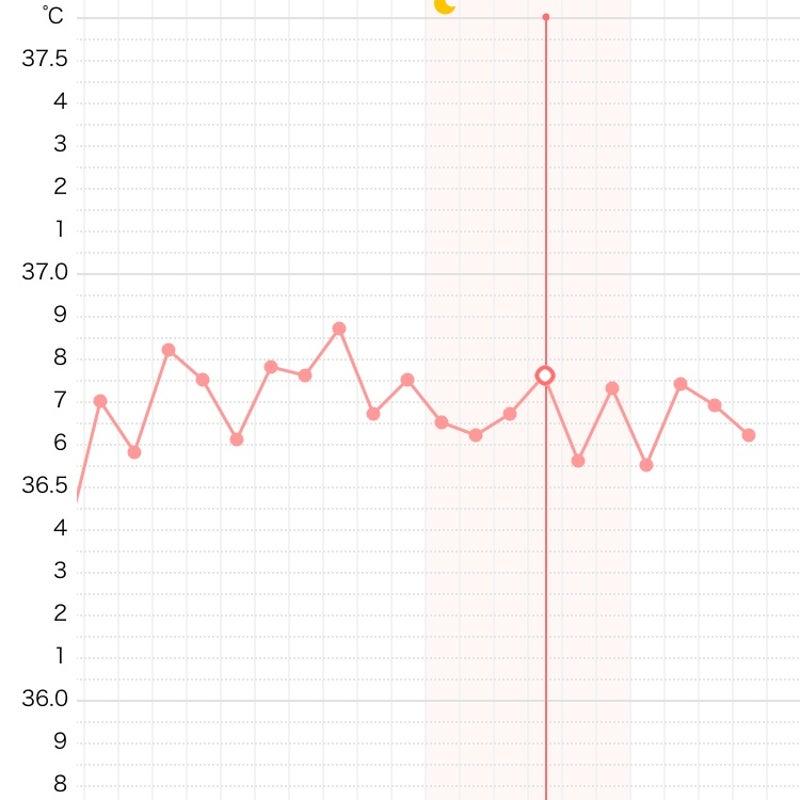 妊娠した ブログ ずっと低温期 ガタガタ基礎体温、37度を越えない…それでも妊娠できた!私の体験談 [ママリ]