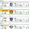 3/3【Jリーグ順位表】第11節 川崎 vs C大阪の画像