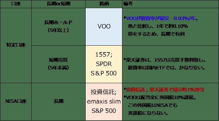 証券 s&p500 楽天