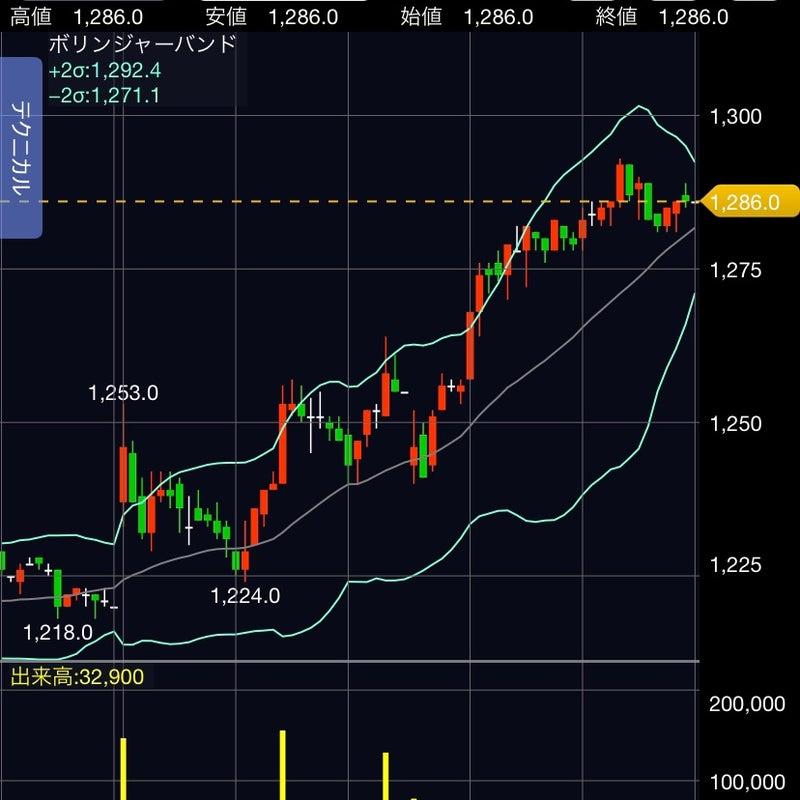 三桜工業 株価 掲示板