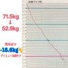 【高岡店】ー18.6kg★楽しくダイエット継続中★の画像