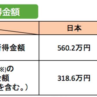 日本の銀行預金でも年利6%つく!【修正あり】