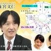秋篠宮殿下のホロスコープと小室圭氏のゲスイ憶測