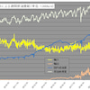 需給改善と米国在庫減で原油価格上昇の画像