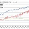 伸び悩み示す中国の石油需要の画像