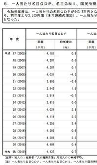 GDP日本