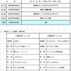 栃木県トップリーグ前期(最新版)