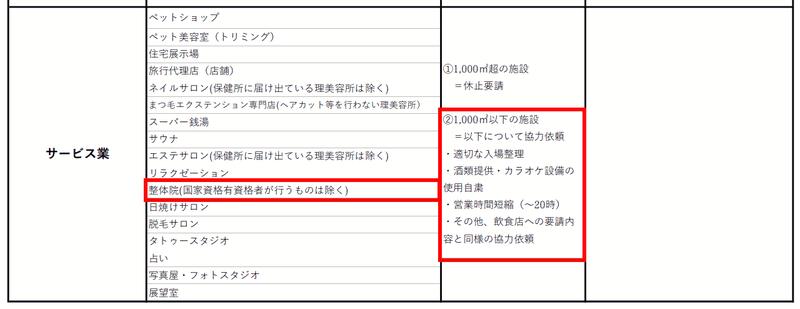 大阪府の整体院自粛要請