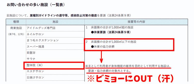 東京都の整体院自粛要請