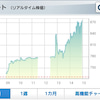 澤田、下手な売りで微益!マックスバリュ西日本、SHINPOの画像