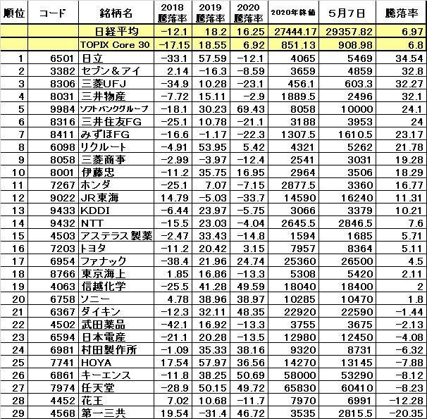 チャイナ 株価 ペトロ