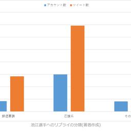 画像 池江選手への意図的な批判ツイートの8割以上はリベラル反日左翼! の記事より 6つ目