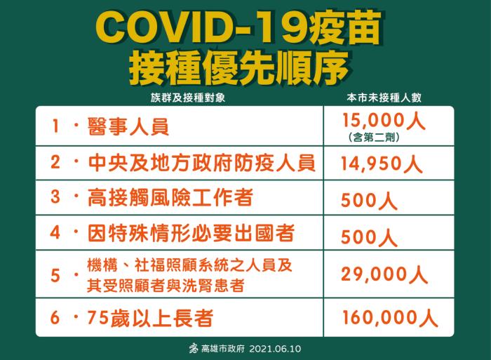 高雄のワクチン優先接種順位と未接種人数台湾COVID19疫苗