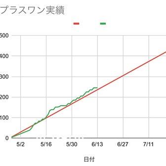 2021/6/14週の予定(本郷追記)