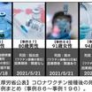 ②新作動画【厚労省発表】コロナワクチン接種後の死亡事例まとめ(事例86~事例196)
