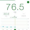 今日の体重2021.6.15