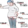 尿漏れ防止、改善に!~オンラインショートレッスン~の画像