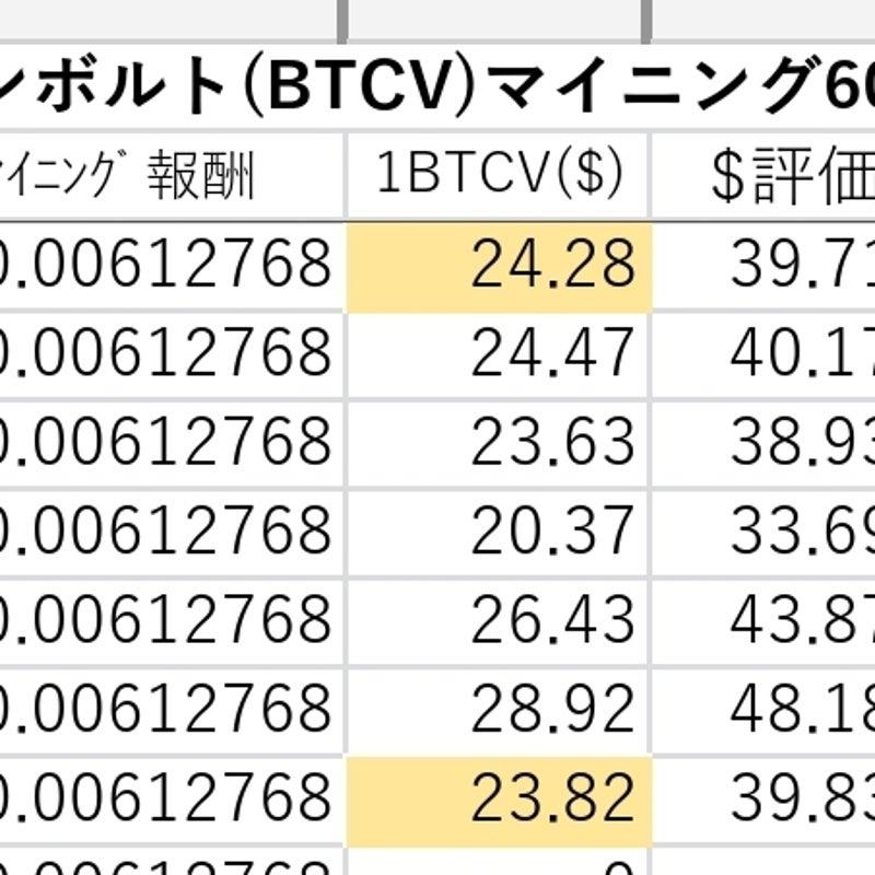 ボルト 価値 コイン ビット ビットコインとビットコインボルト(BTCV)の違い >