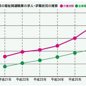 2025年新潟県で介護人材は、どのくらい不足するかご存知ですか?の画像