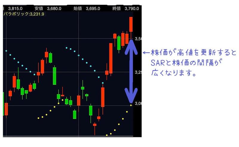 パラボリックと株価の間隔
