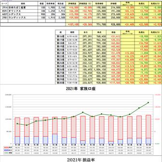 2021年第30週(7/26~7/30)運用成績