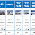 日本スキー場開発6040へ投資開始