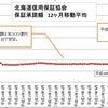 北海道信用保証協会の付保状況/コロナ保証は一服/コロナ前に比べて保証残は2.5倍にの画像