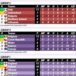 画像 ⚽欧州サッカー⚽<57>カタールW杯欧州予選第5戦2日目結果 イングランド5連勝全勝 の記事より 4つ目