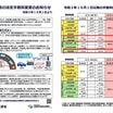 自動車検査の法定手数料変更のお知らせ