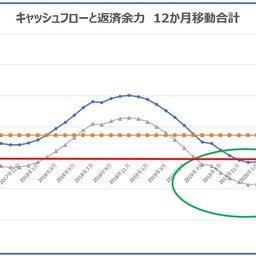 画像 あなたの会社のトレンドを知る/リアルタイムでグラフ化してみる/12か月移動合計で何がわかる? の記事より 4つ目