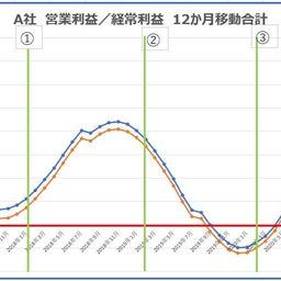 画像 あなたの会社のトレンドを知る/リアルタイムでグラフ化してみる/12か月移動合計で何がわかる? の記事より 3つ目