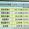 自民党総裁選、マスコミ調査1位は「河野太郎」 ネット調査1位は「高市早苗」の画像