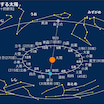 ☆➊⑵10月後半の暦&宇宙の動き&過ごし方(月星座毎宇宙の動き)