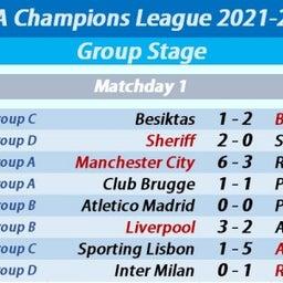 画像 ⚽欧州サッカー⚽<60>UCL2020-21GS第1節2日目結果 マンC、レアル、リバプール勝利 の記事より 3つ目