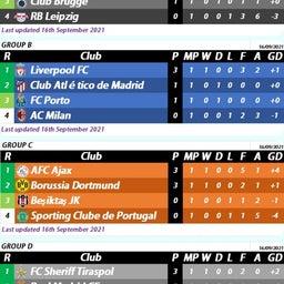 画像 ⚽欧州サッカー⚽<60>UCL2020-21GS第1節2日目結果 マンC、レアル、リバプール勝利 の記事より 4つ目