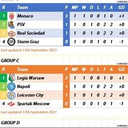 画像 ⚽欧州サッカー⚽<61>UEFA欧州リーグ 2021-22GS第1節結果レスターとナポリはドロー の記事より 6つ目