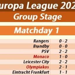 画像 ⚽欧州サッカー⚽<61>UEFA欧州リーグ 2021-22GS第1節結果レスターとナポリはドロー の記事より 5つ目