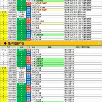 9/17【新型コロナウイルス】宮城県感染者情報(33名確認 15919-15951)