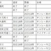 石川県のお悔やみ 2021年9月20日