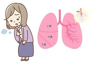 肺の機能低下・肺気腫