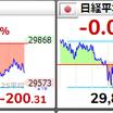 9/22 日経平均は続落で200円安 / 祝日前に下げ止まれず