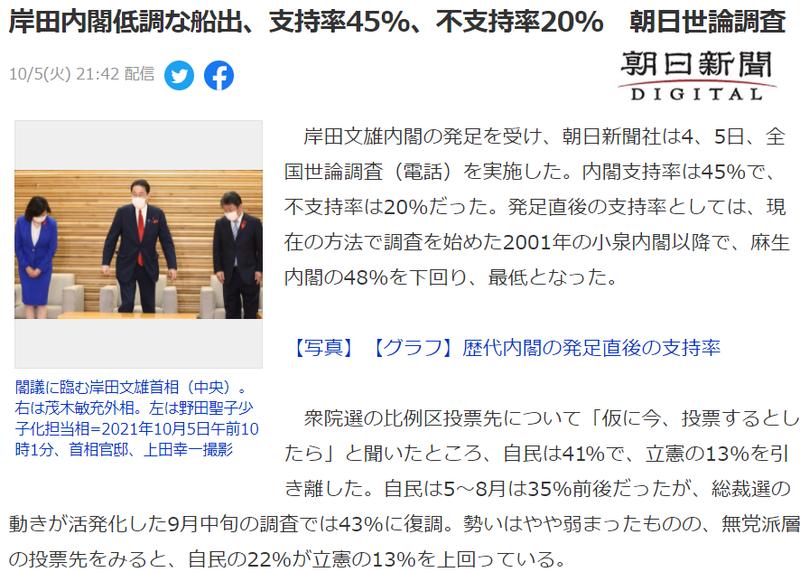 【世論調査】衆院選、比例投票先 自民41% 立憲13% 無党派層でも自民22%が立憲の13%を上回る【朝日新聞】