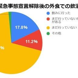 画像 外食はまだ少ない!? 岸田首相は運が良い人か!? の記事より