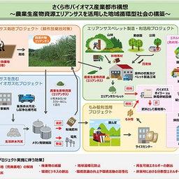 画像 農業の新結合(イノベーション) の記事より
