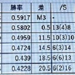画像 ≪阪神タイガーズ 中日に快勝≫ 杉井さんの速報が届きました。 の記事より 1つ目