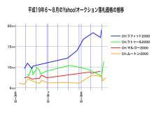 true-chart