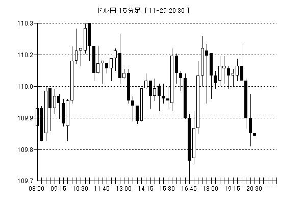 USD/JPY 15min
