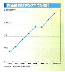 徳島の矯正歯科治療専門医院-標榜数