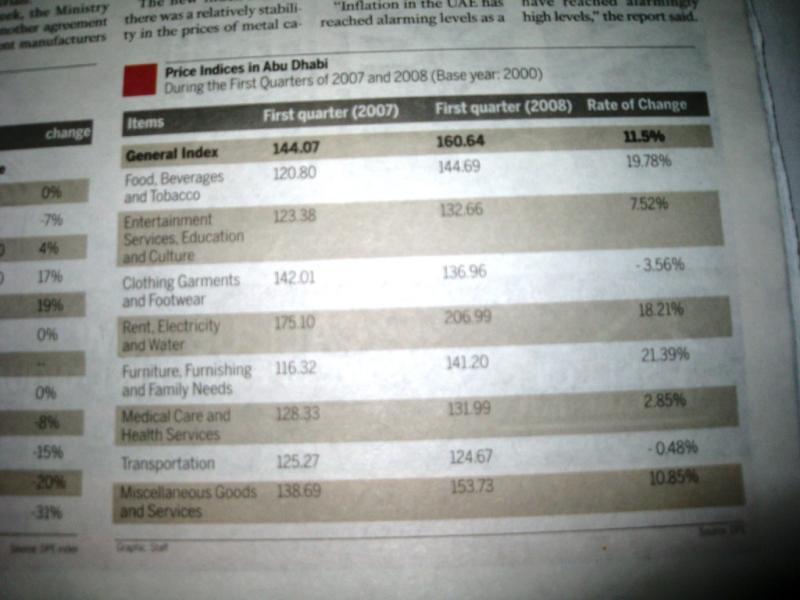 ドバイの物価上昇記事