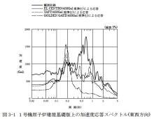 070730加速度スペクトル(1号機)